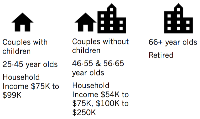 Low density is preferred by couples with children, 25-45 year olds, and households with incomes of $75,000 to $99,000. High density is preferred by those 66 and older, and retirees. Both low and high density is preferred by couples without children, 46 to 55 year olds, 56 to 65 year olds, and household incomes ranging from $54,000 to $75,000 and over $100,000.