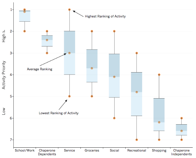 priority-chart